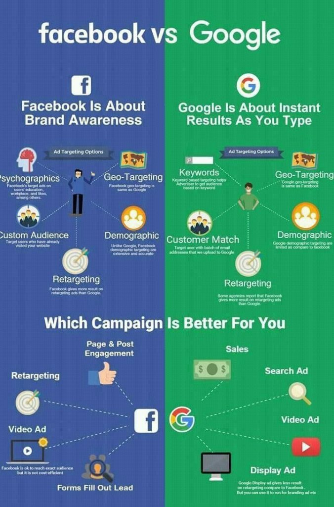 Facebook Ads vs Google Ads